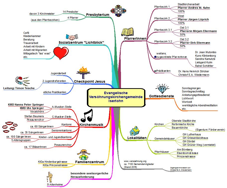 Organigramm der Gemeinde - Versöhnungs-Kirchengemeinde Iserlohn